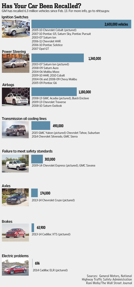 Vehicles Recently Recalled by GM
